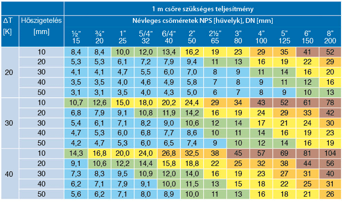 Csőfűtés táblázat
