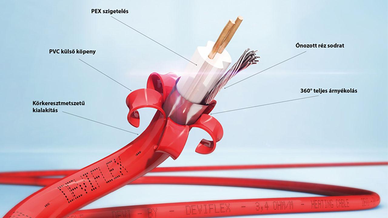 A DEVIflex fűtőkábel felépítése