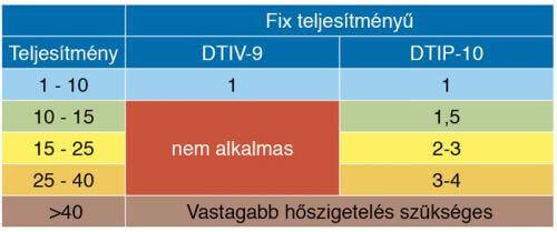 Deviflex csőtáblázat